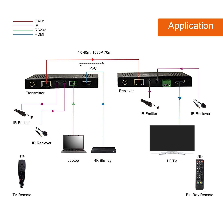 HDbaseT Extender Kit HDMI 2.0 18GBPS 4K 60hz YUV 4:4:4 230FT 70M CAT5e CAT6 NEW