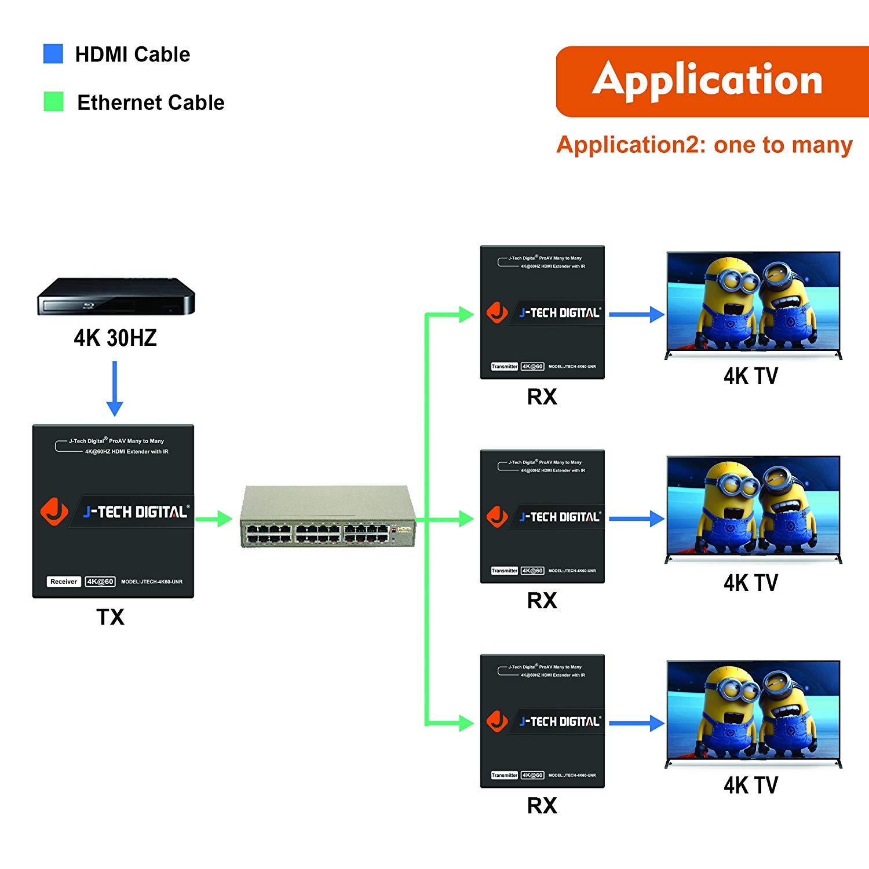 AV Over IP 4K@30Hz 4:2:0 Transmitter 400ft