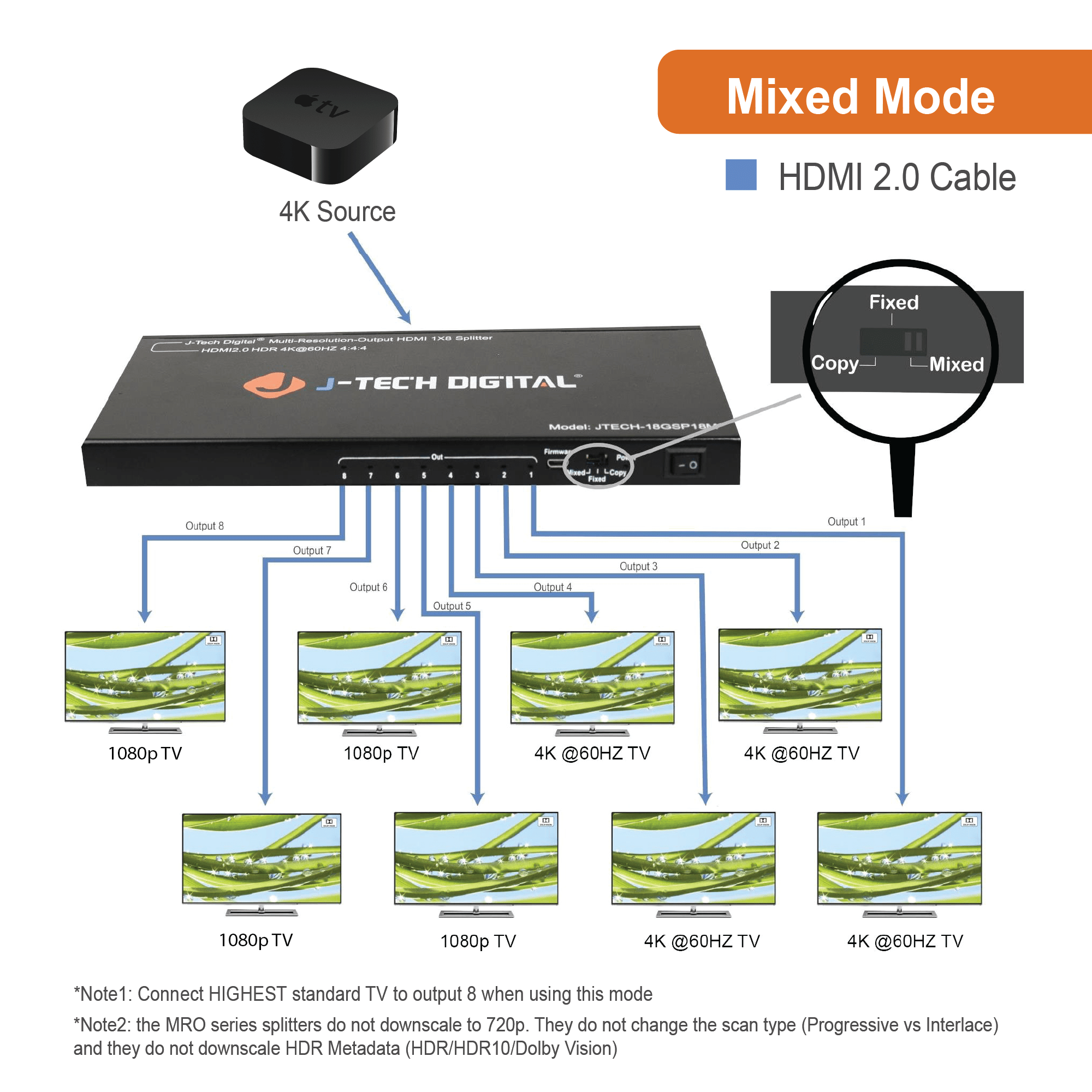 Scaler/Multi-Resolution Output 18G 1x8 HDMI 2 0 Splitter HDR10