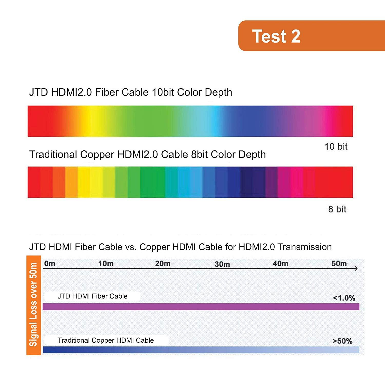50ft Fiber HDMI Cable HDMI2 0 18G