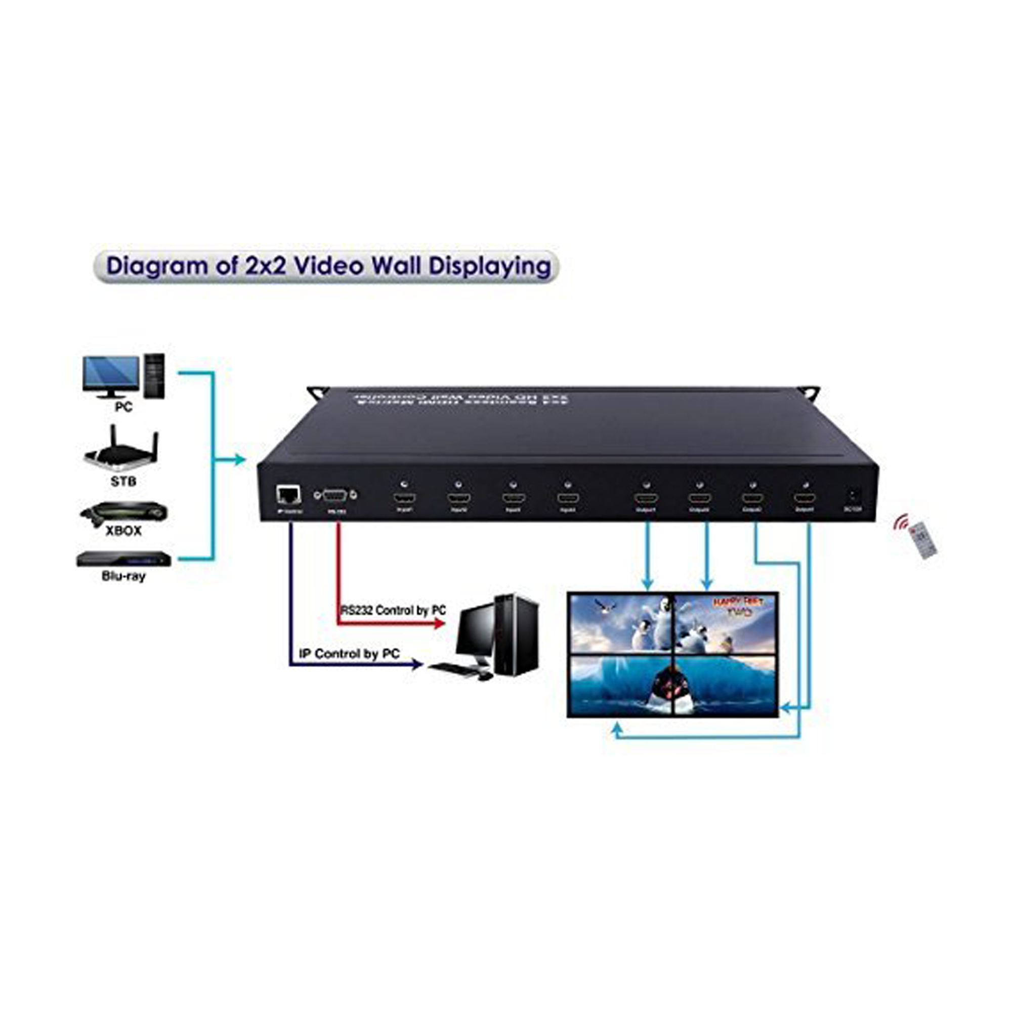 2X2 HDMI Video Wall Seamless 4x4 Matrix Switch Control4