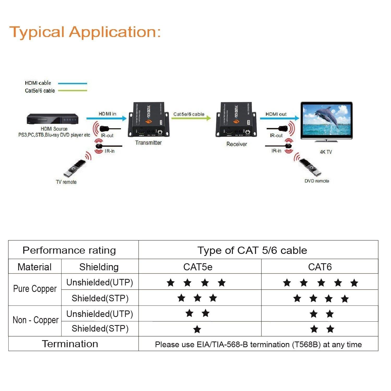 HDBaseT HDMI Extender 4K@60HZ 4:2:0 HDCP2 2 PoC